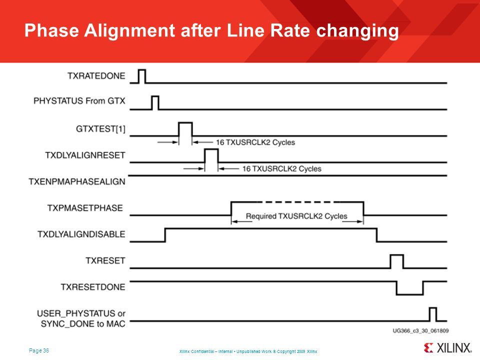 Phase Alignment after Line Rate changing