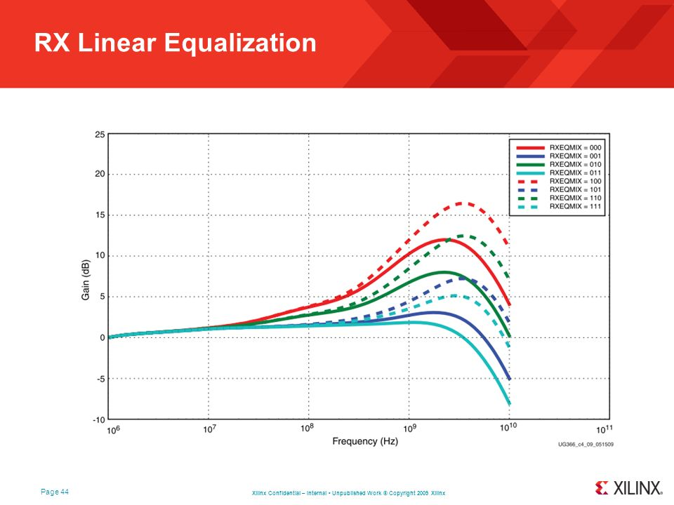 RX Linear Equalization
