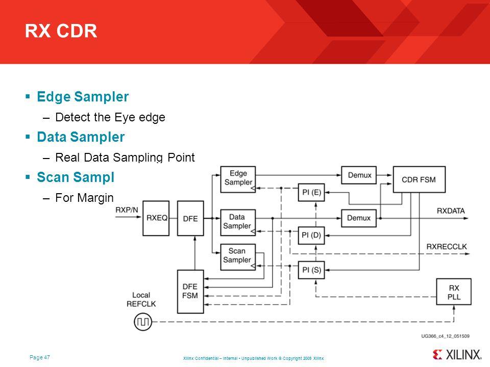 RX CDR Edge Sampler Data Sampler Scan Sampler Detect the Eye edge