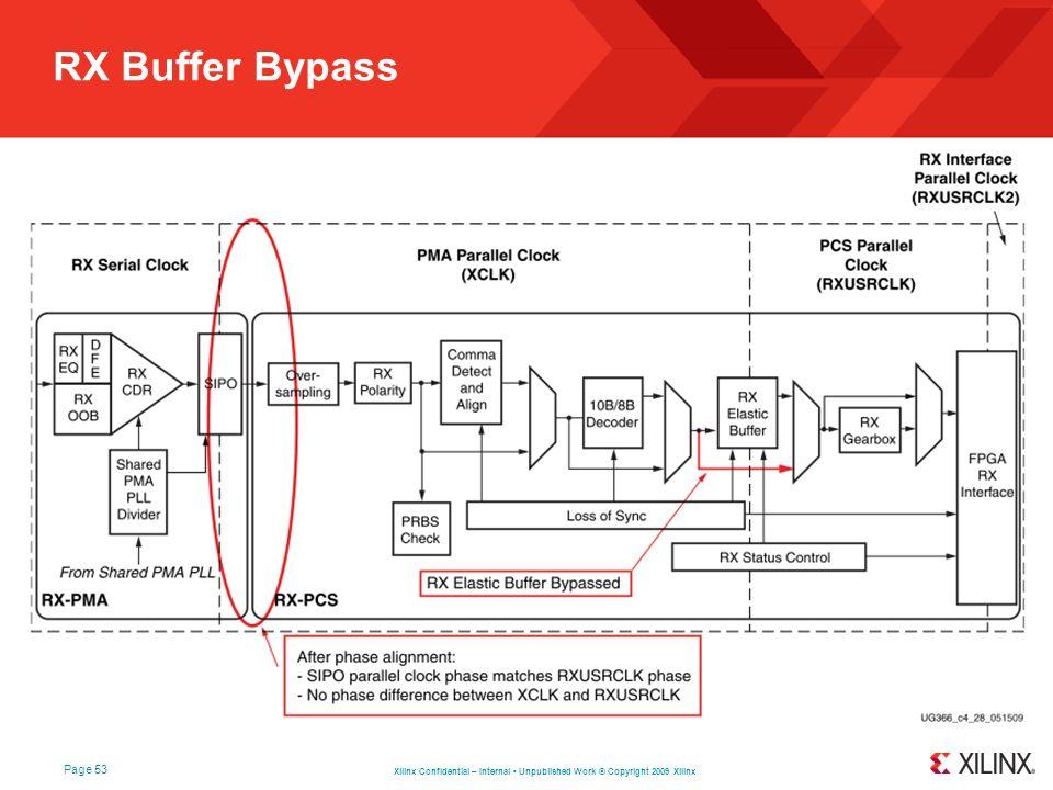 RX Buffer Bypass