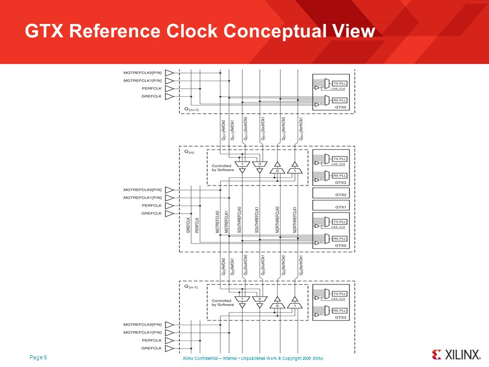 GTX Reference Clock Conceptual View
