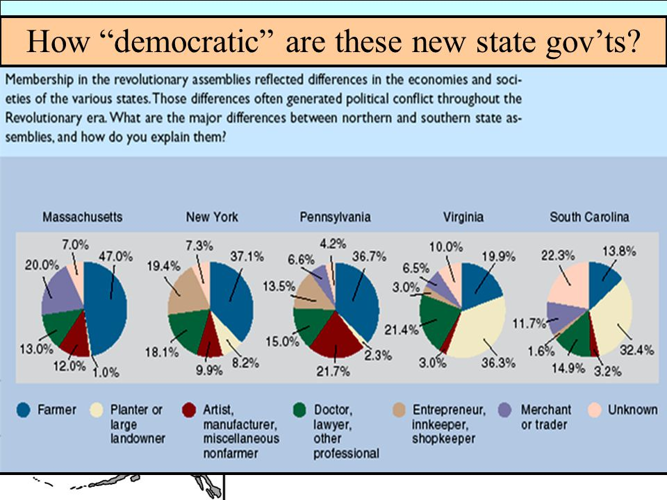 How democratic are these new state gov'ts