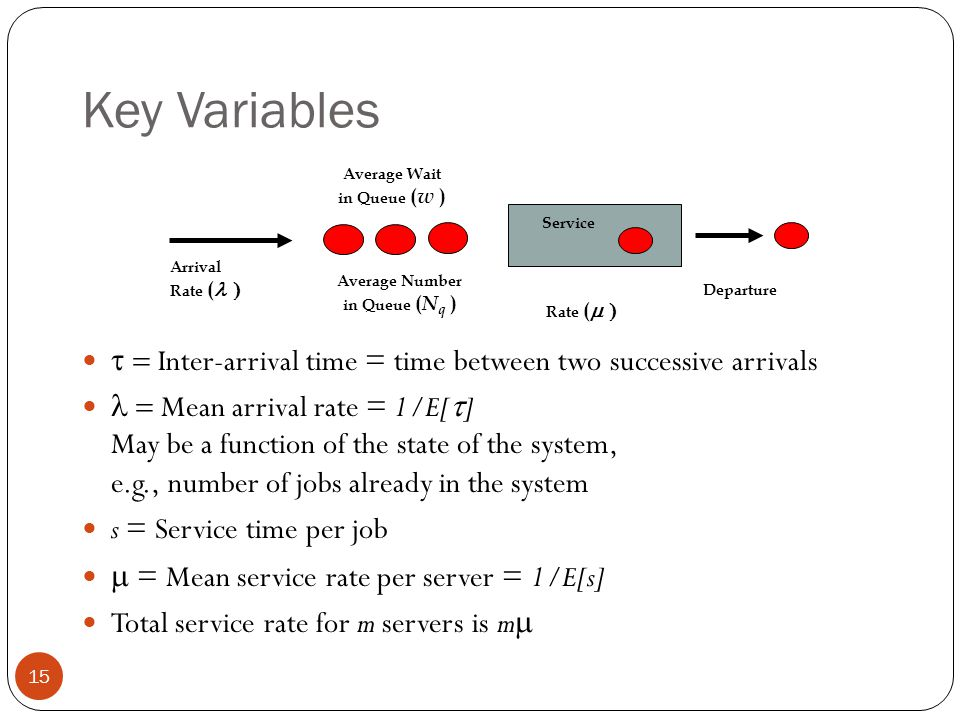 Key Variables Service. Arrival. Rate ( Average Number. in Queue (Nq ) Average Wait. in Queue (w )