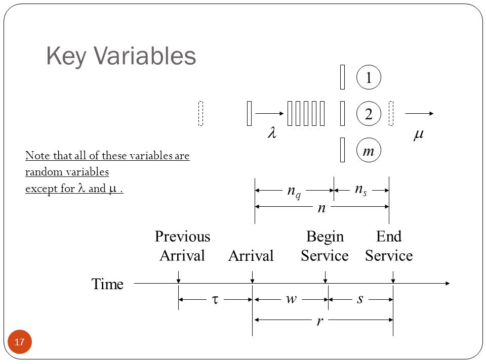 Key Variables 1 2 m Previous Arrival Arrival Begin Service End Service