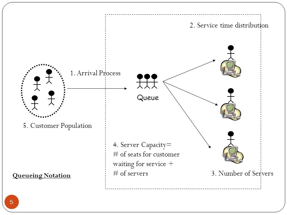 2. Service time distribution