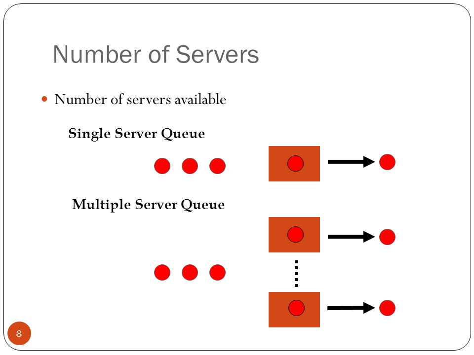 Number of Servers Number of servers available Single Server Queue