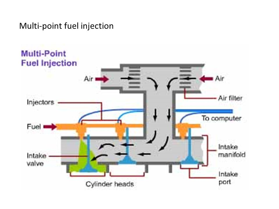 Multi-point fuel injection