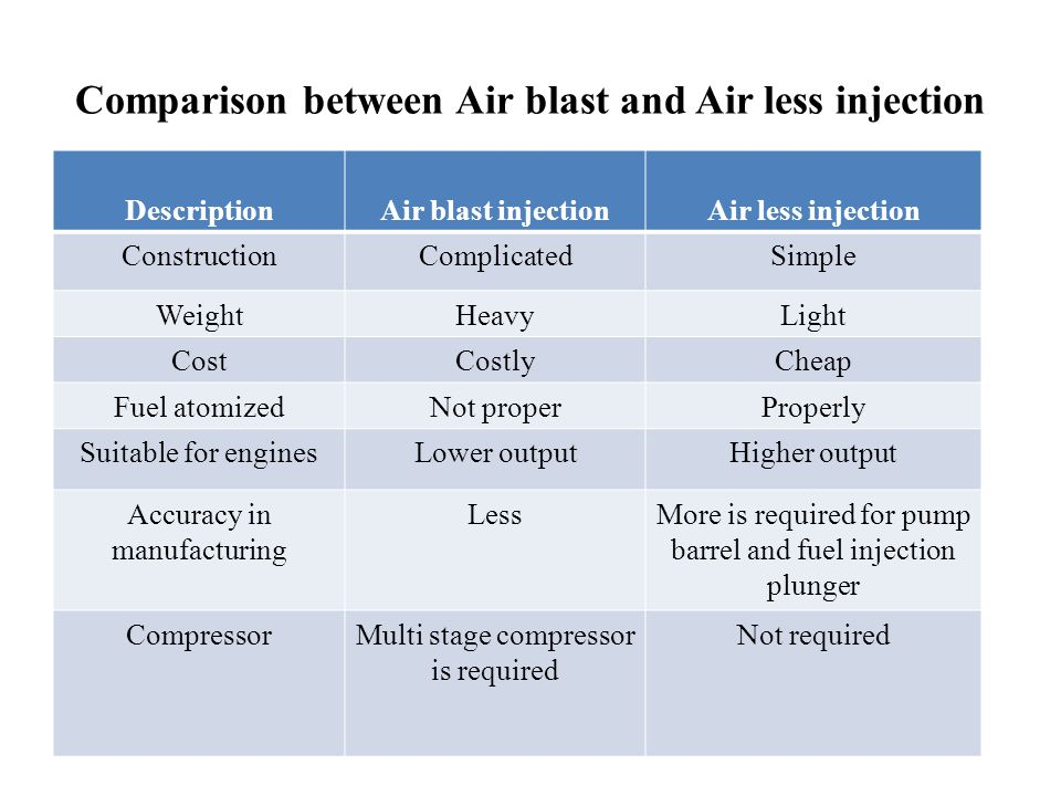 Comparison between Air blast and Air less injection