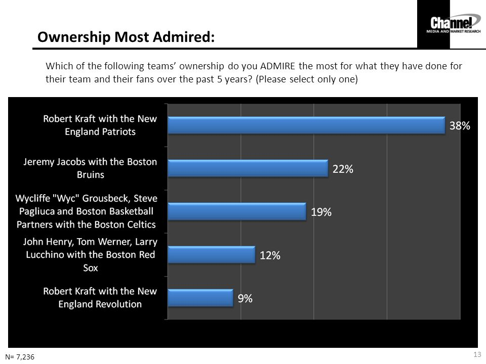 Ownership Most Admired: