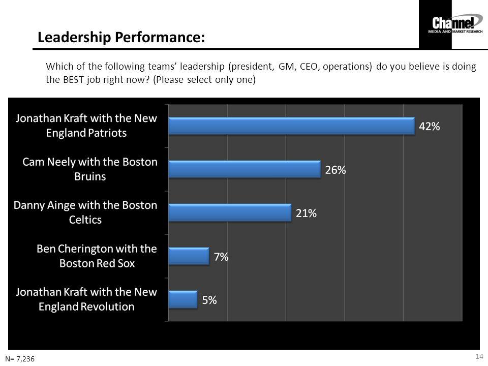 Leadership Performance: