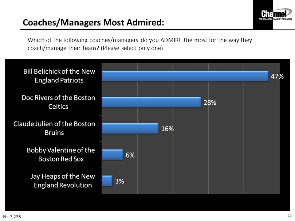 Coaches/Managers Most Admired: