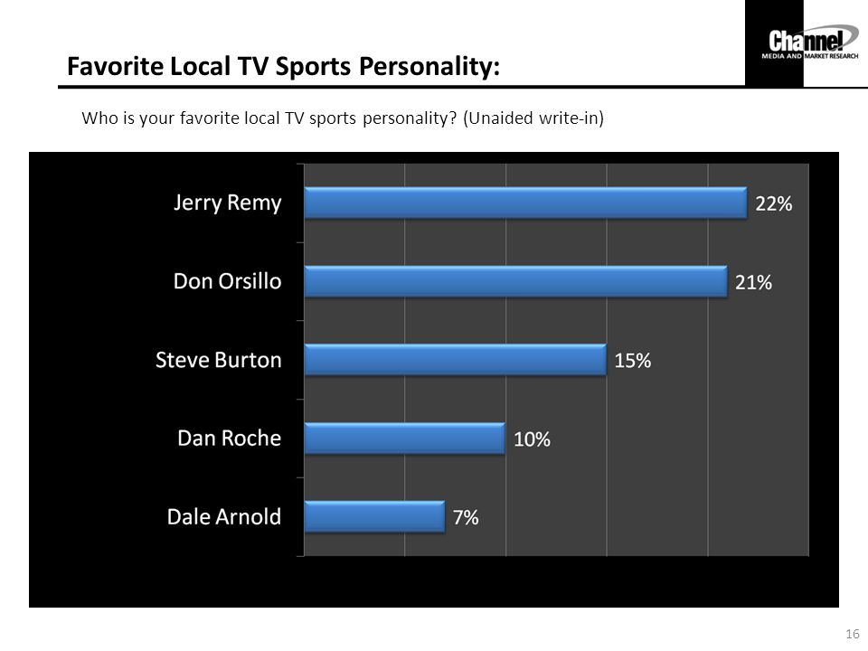 Favorite Local TV Sports Personality:
