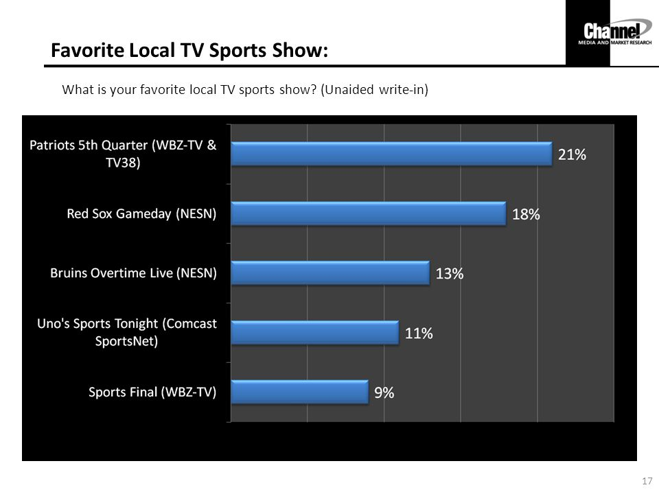 Favorite Local TV Sports Show: