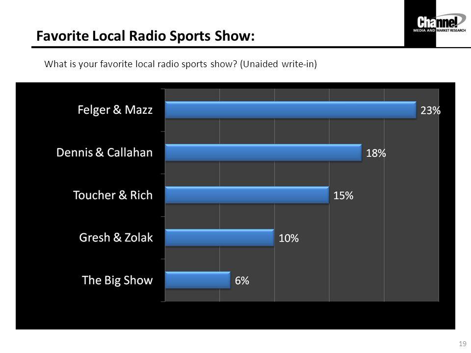 Favorite Local Radio Sports Show: