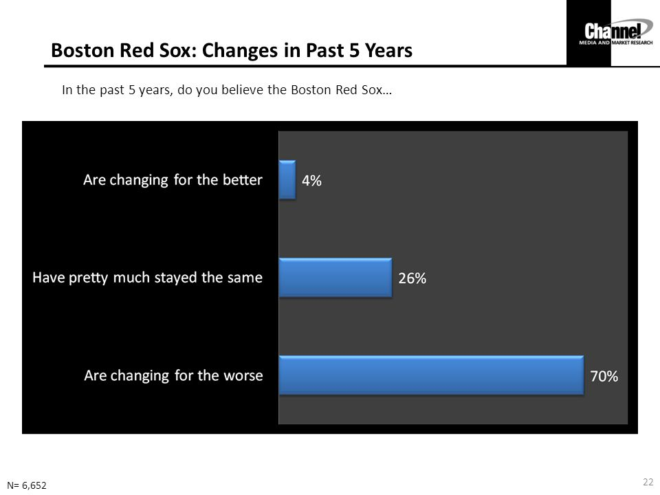 Boston Red Sox: Changes in Past 5 Years