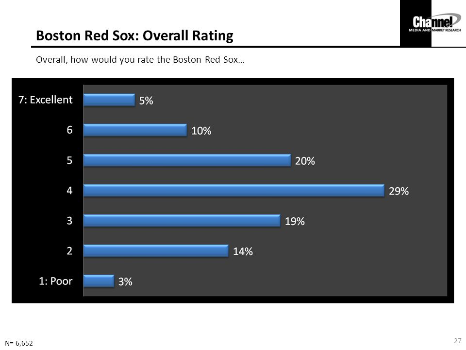 Boston Red Sox: Overall Rating