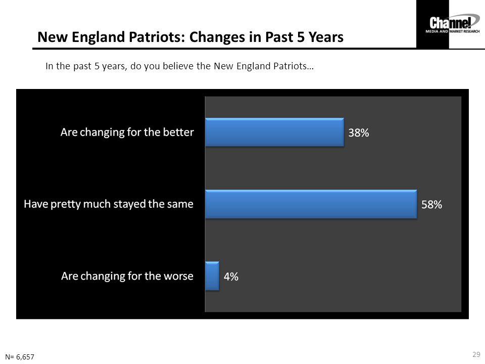 New England Patriots: Changes in Past 5 Years