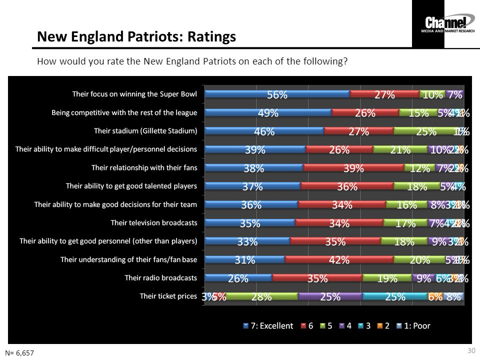 New England Patriots: Ratings