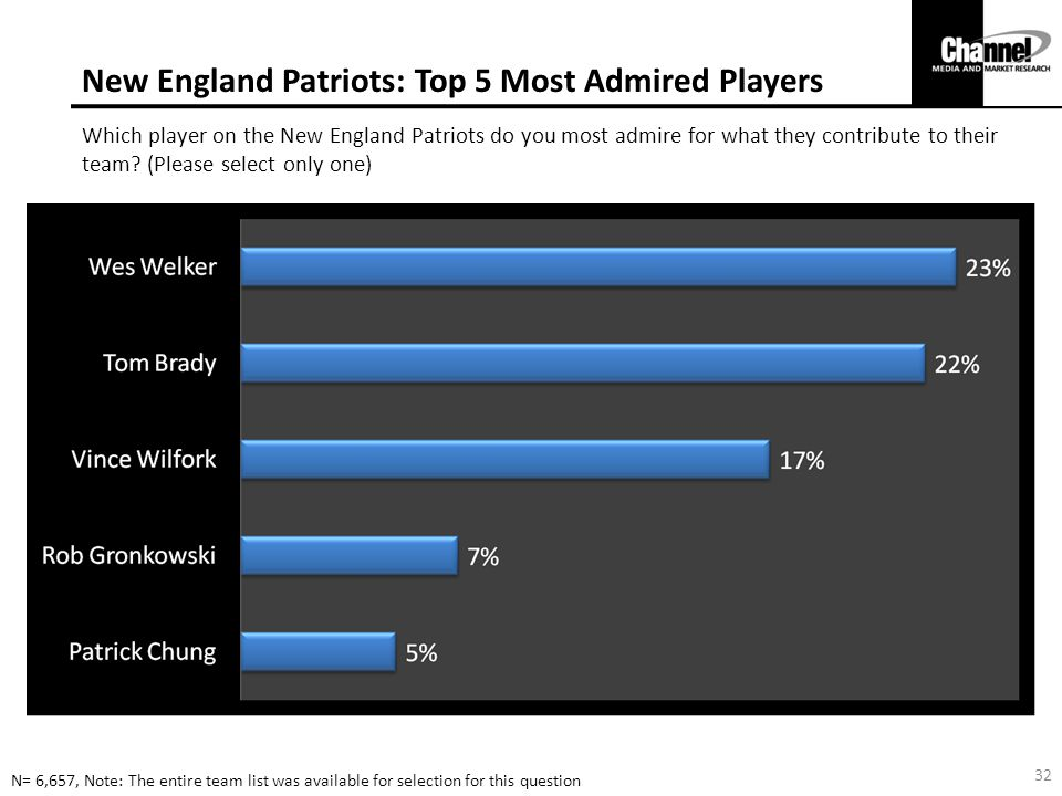 New England Patriots: Top 5 Most Admired Players