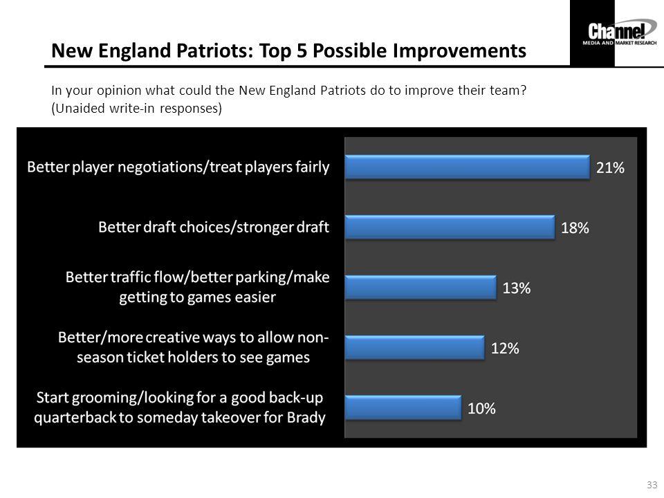 New England Patriots: Top 5 Possible Improvements