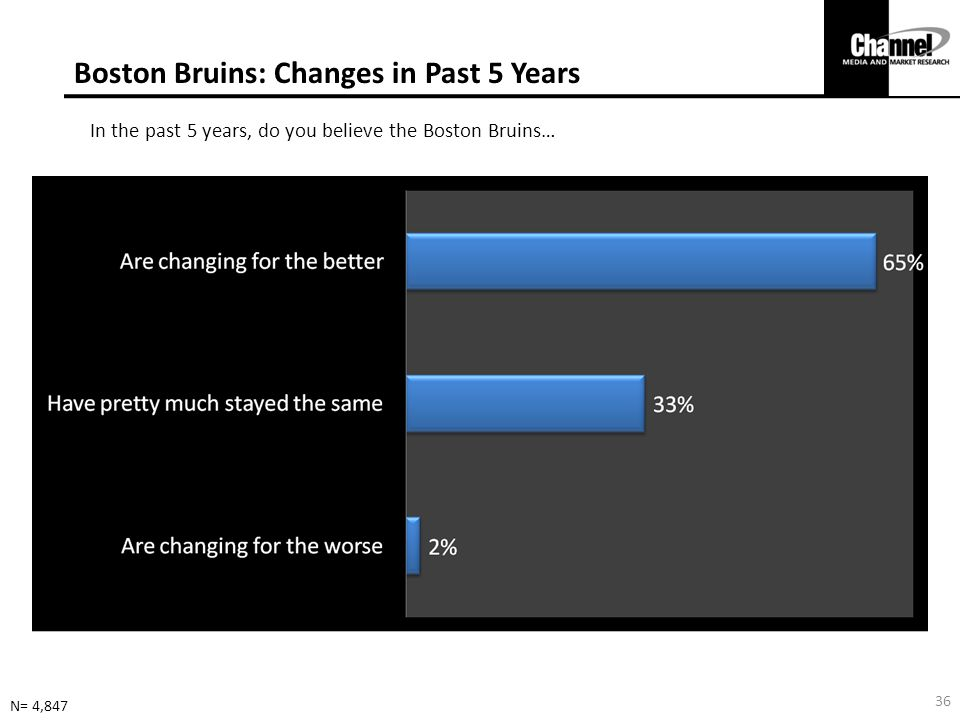 Boston Bruins: Changes in Past 5 Years