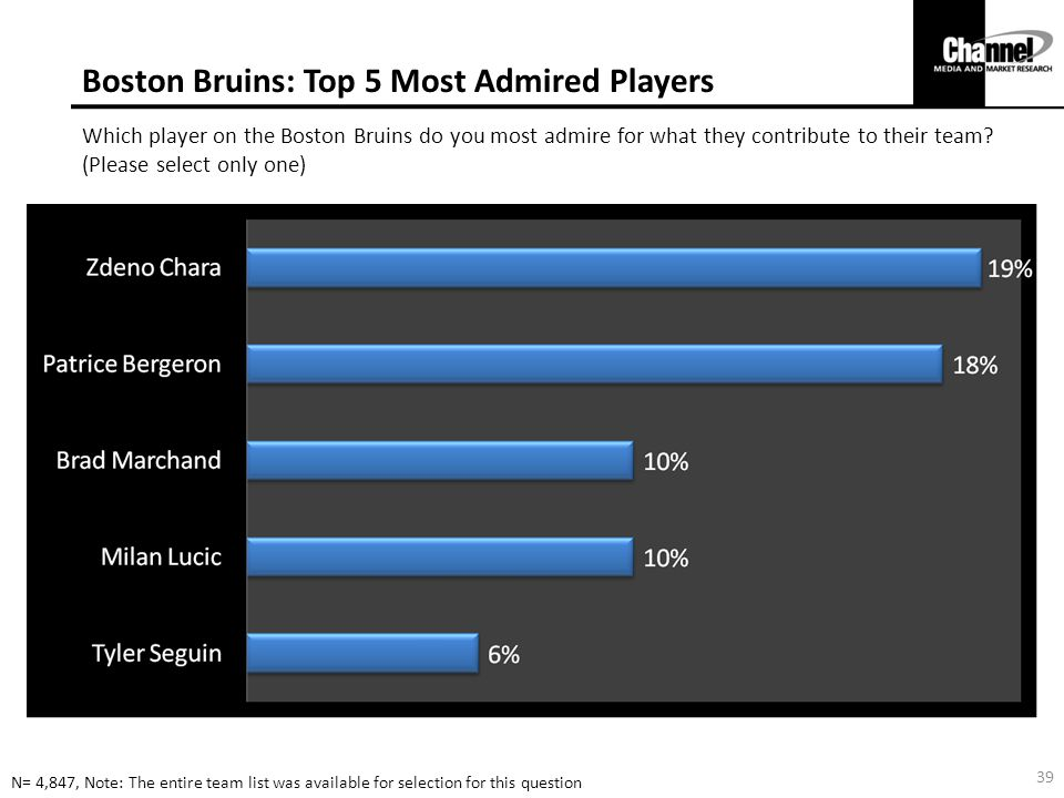 Boston Bruins: Top 5 Most Admired Players