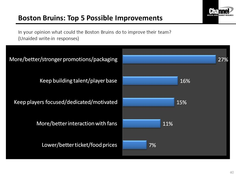 Boston Bruins: Top 5 Possible Improvements