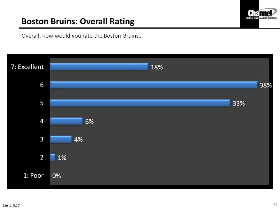 Boston Bruins: Overall Rating