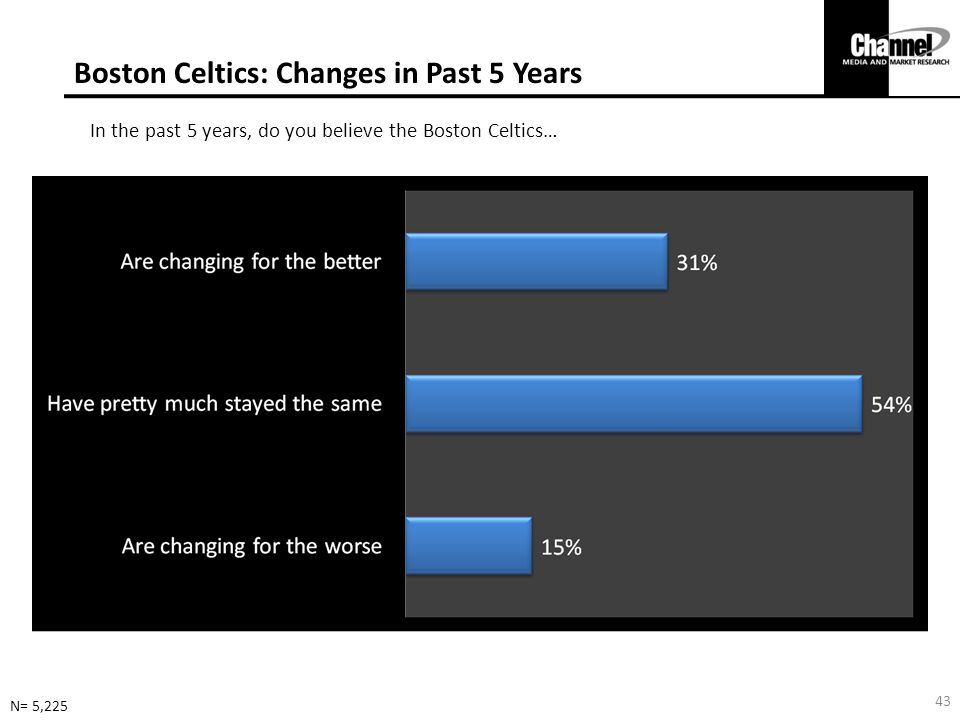 Boston Celtics: Changes in Past 5 Years
