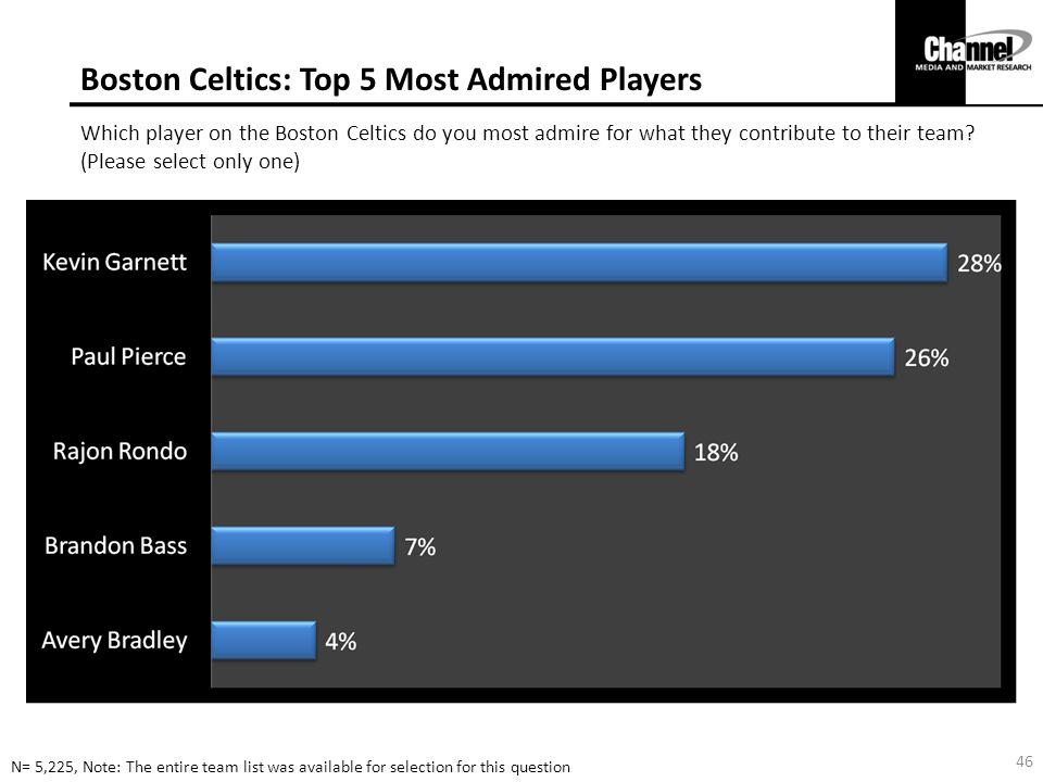 Boston Celtics: Top 5 Most Admired Players