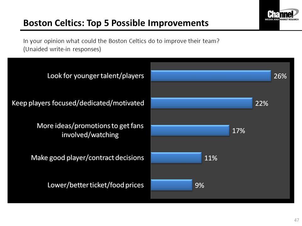 Boston Celtics: Top 5 Possible Improvements