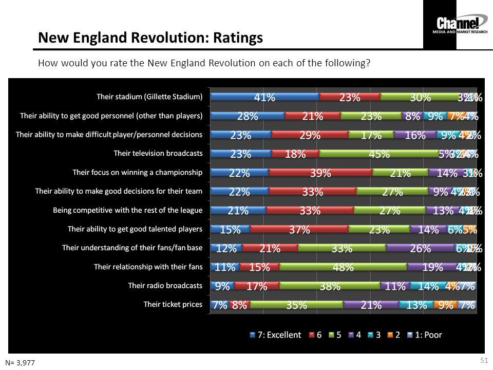 New England Revolution: Ratings