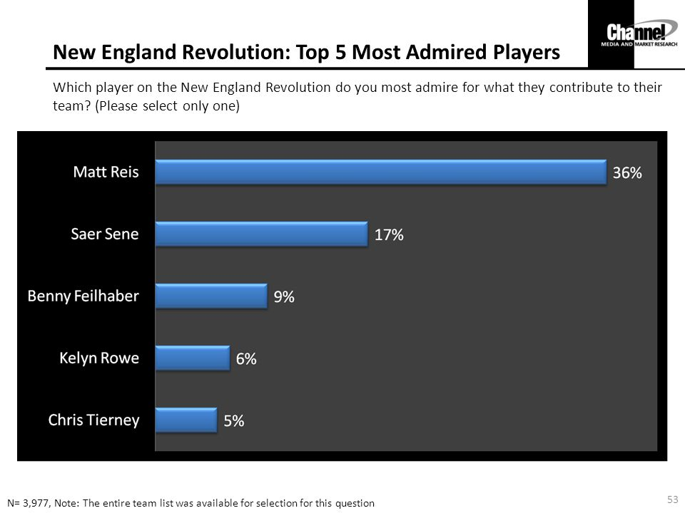 New England Revolution: Top 5 Most Admired Players