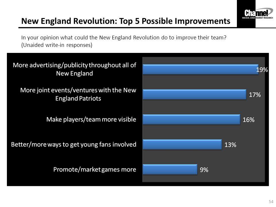 New England Revolution: Top 5 Possible Improvements