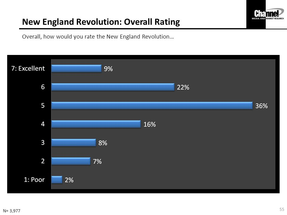 New England Revolution: Overall Rating