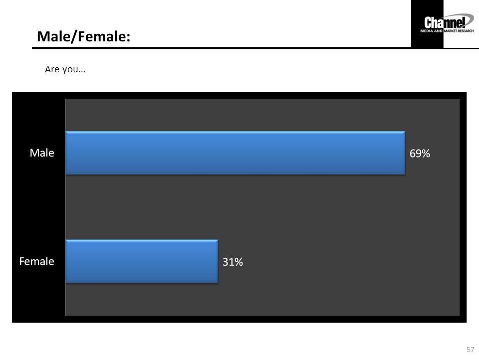 Male/Female: Are you…