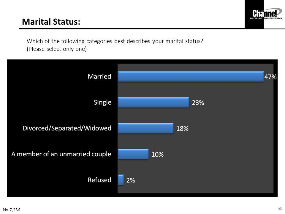Marital Status: