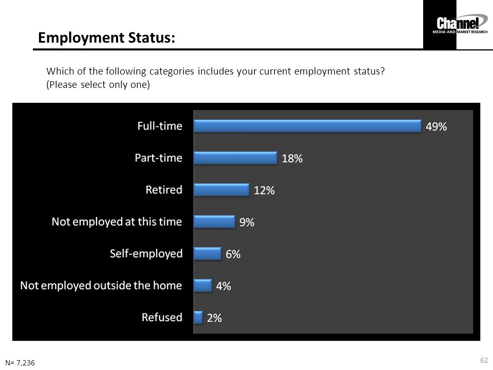 Employment Status: