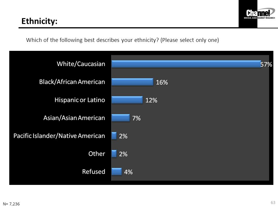 Ethnicity: Which of the following best describes your ethnicity (Please select only one) N= 7,236