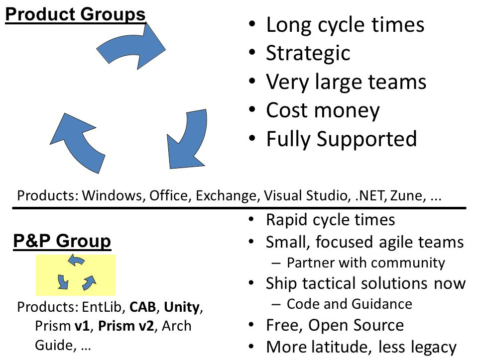Long cycle times Strategic Very large teams Cost money Fully Supported