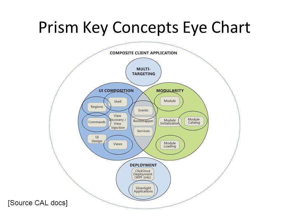 Prism Key Concepts Eye Chart