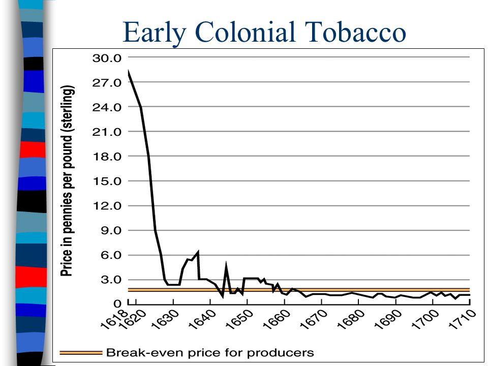 Early Colonial Tobacco