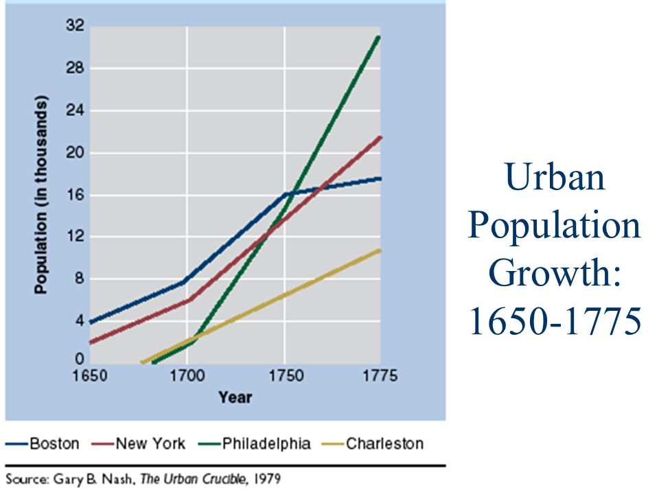 Urban Population Growth: 1650-1775