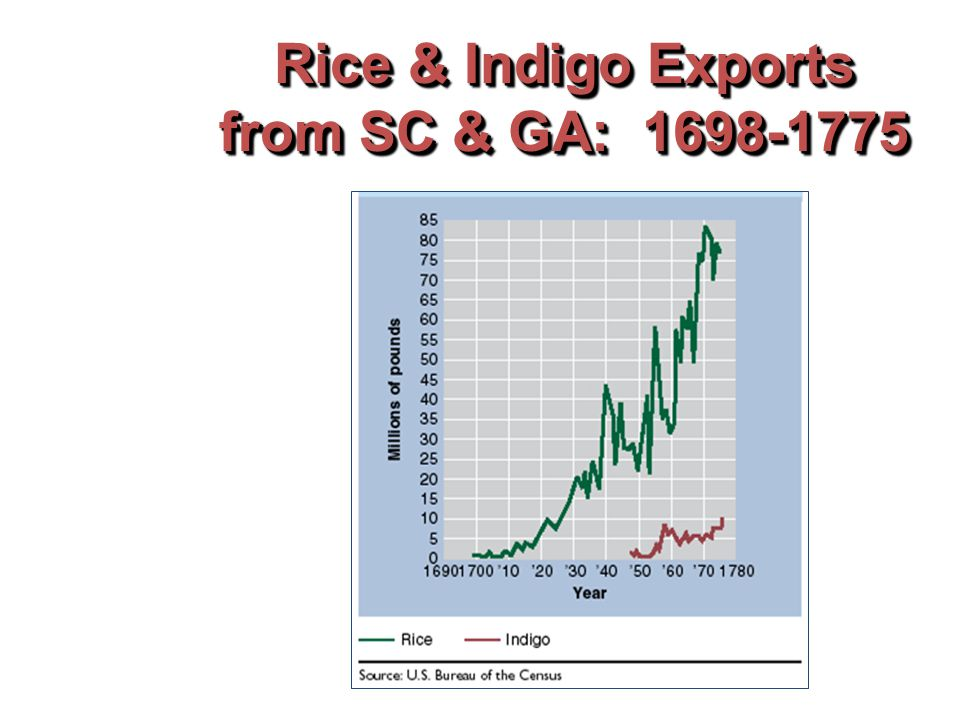 Rice & Indigo Exports from SC & GA: 1698-1775