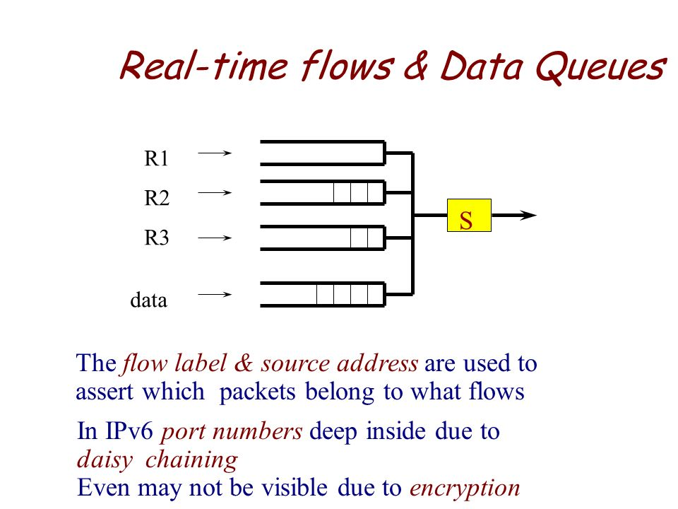 Real-time flows & Data Queues