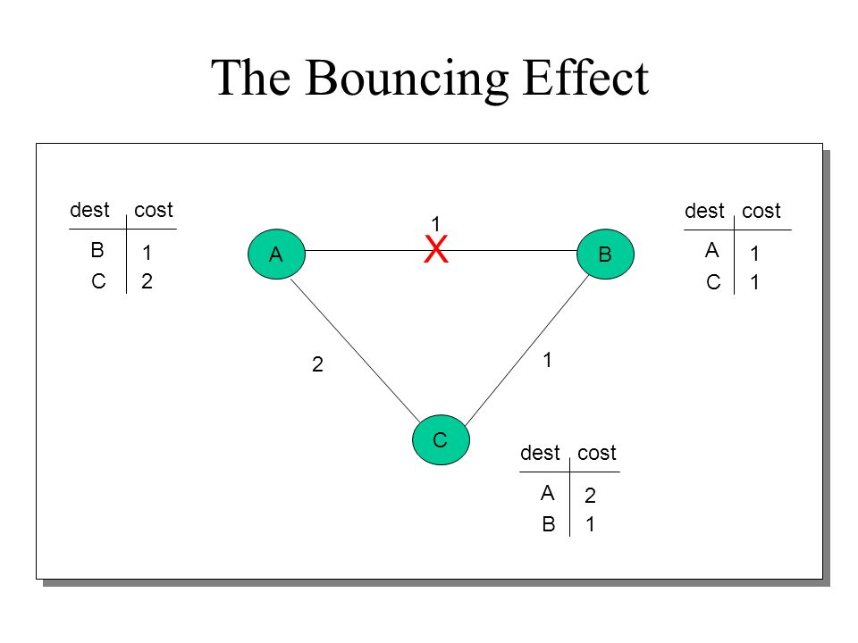 The Bouncing Effect X dest cost dest cost 1 B A B 1 A 1 C 2 C 1 2 1 C