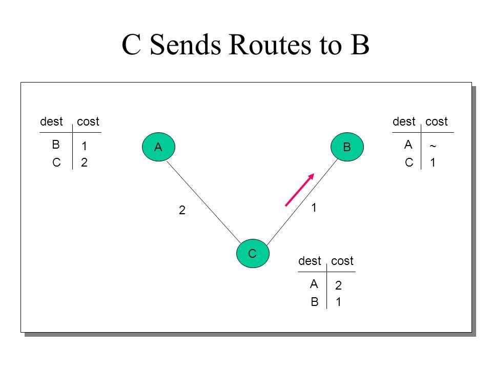 C Sends Routes to B dest cost dest cost B A B 1 A ~ C 2 C 1 2 1 C dest