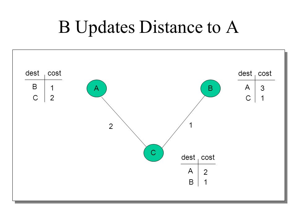 B Updates Distance to A dest cost dest cost B A B 1 A 3 C 2 C 1 2 1 C