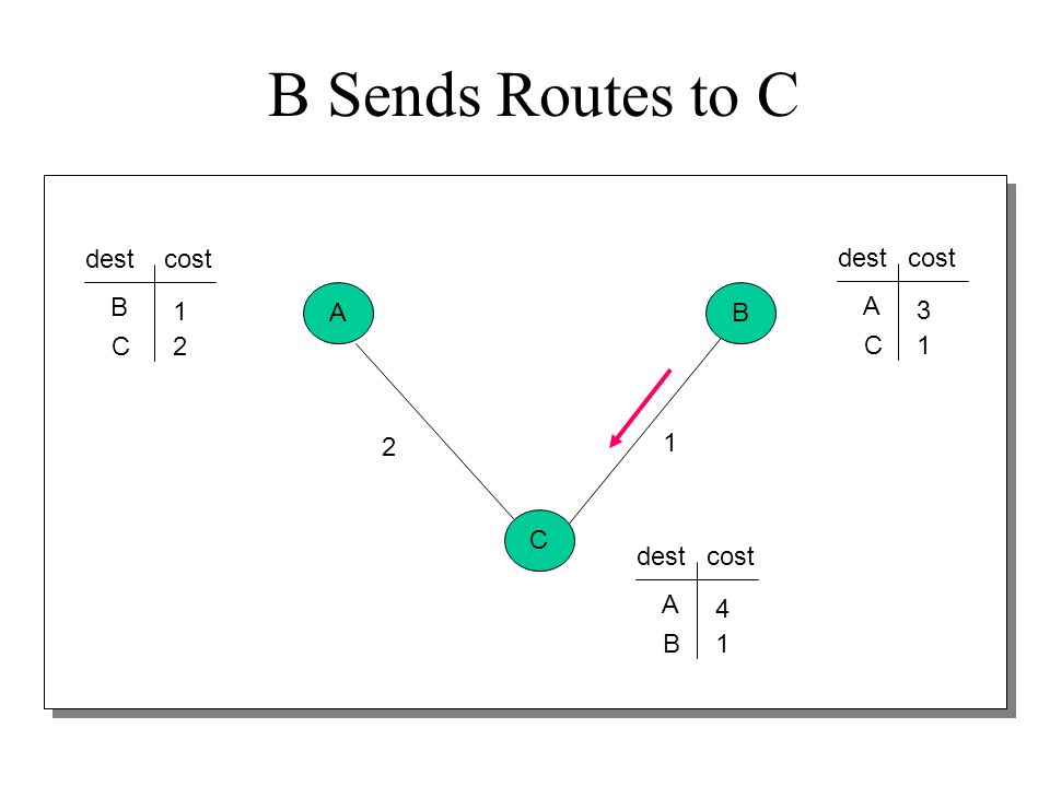 B Sends Routes to C dest cost dest cost B A B 1 A 3 C 2 C 1 2 1 C dest