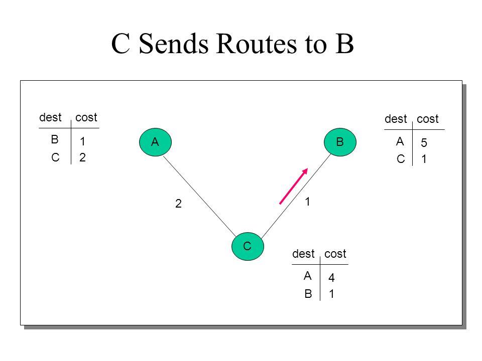 C Sends Routes to B dest cost dest cost B A B 1 A 5 C 2 C 1 2 1 C dest